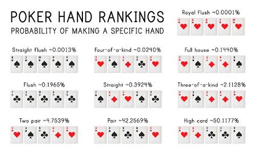 Online Poker Hand Rankings