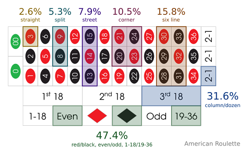 American roulette odds