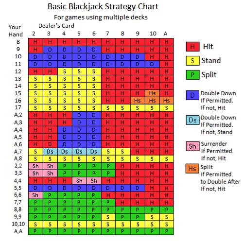 Blackjack Strategy Tips