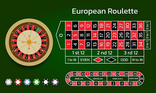 European Roulette payouts